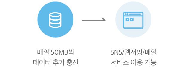 매일 50MB식 데이터 추가 충전 후SNS/웹서핑/메일 서비스 이용 가능
