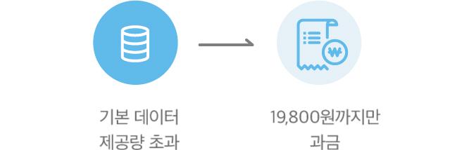 기본 데이터 제공량 초과되면 19800원까지만 과금