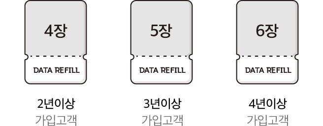 2년이상 가입고객 데이터 리필 4장, 3년이상 가입고객 데이터리필 5장, 4년이상 가입고객 데이터리필 6장