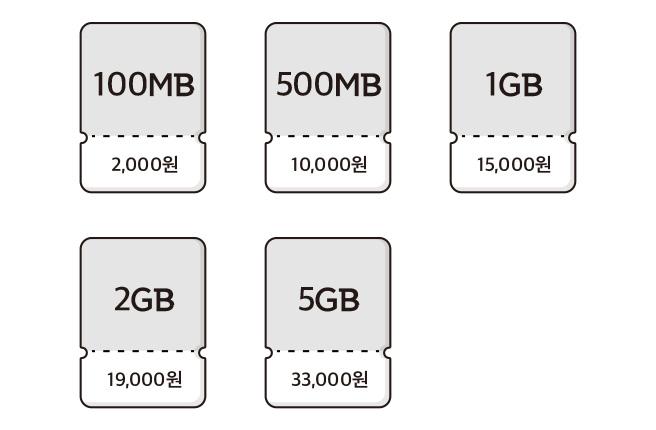 100MB 2000원, 500MB 10000원, 1GB 15000원, 2GB 19000원, 5GB 33000원