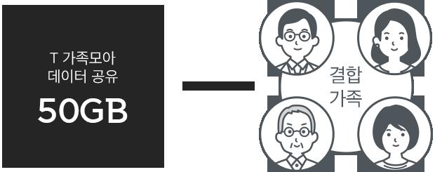 T 가족모아 데이터 공유 : 50GB / 결합 가족