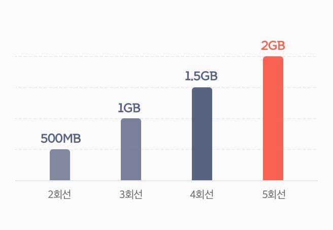 2회선 500MB, 3회선 1GB, 4회선 1.5GB, 5회선 2GB